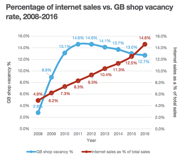 Internet sales.png