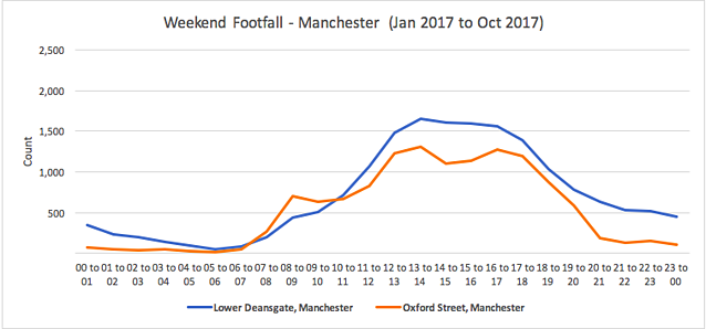 Weekly Footfall 1.png