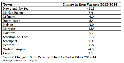 change_in_shop_vacancy