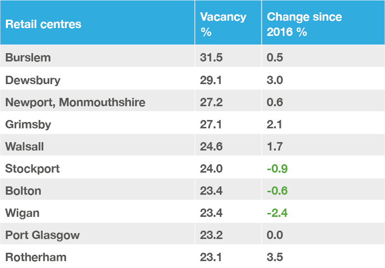Table 2. GB towns with the highest vacancy rate, H1 2017.png