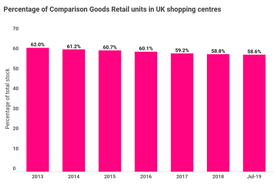 A More Social Experience Quantifying Trends In Uk Shopping Centres