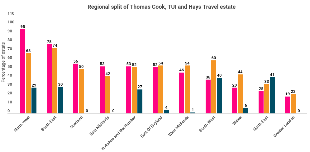A Welcome Break Or A Deal To Send Packing A Review Of The Hays Travel Thomas Cook Takeover
