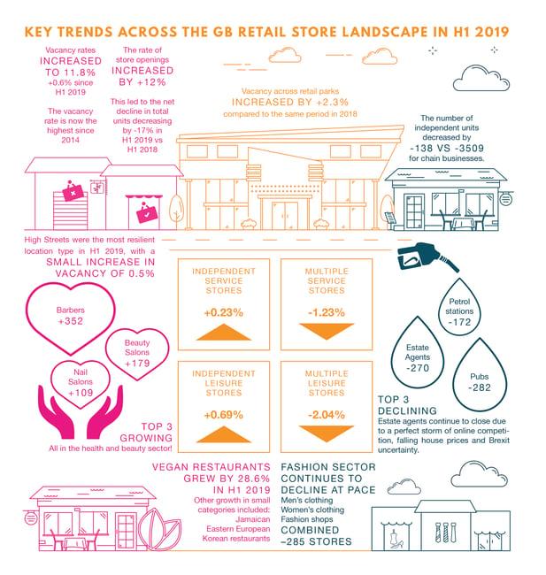 Key trends H1 2019