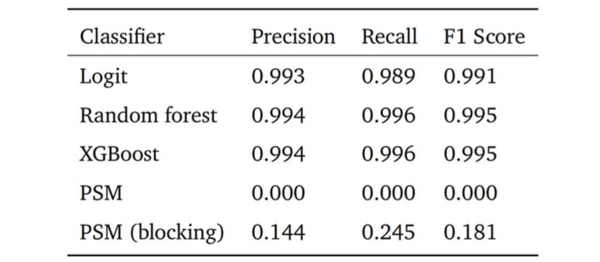 How competitive is propensity score matching using 'address embeddings' with supervised classification for record linkage tasks?