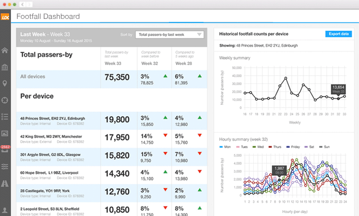 Footfall Dashboard