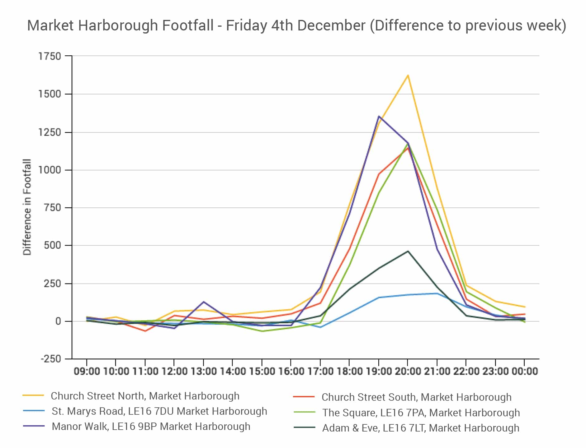 Source: Hourly counts from 6 LDC devices spread across key streets in the town, Fri 27th Nov & Fri 4th Dec 2015.
