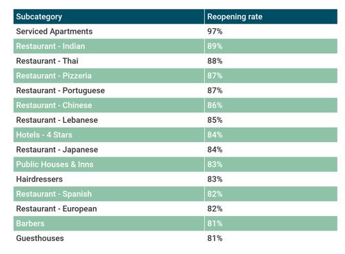 Reopening - top categories