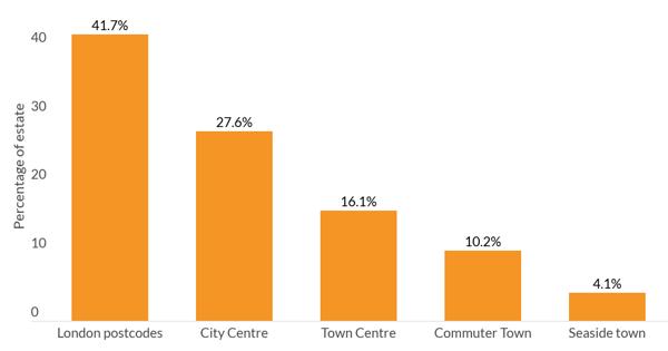percentage of estate